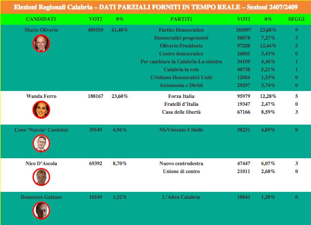 regionali calabria 2014 risultati definitivi liste
